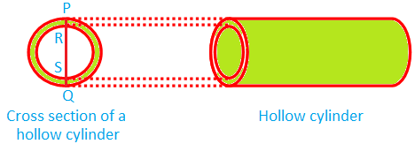 Cross Section of a Hollow Cylinder