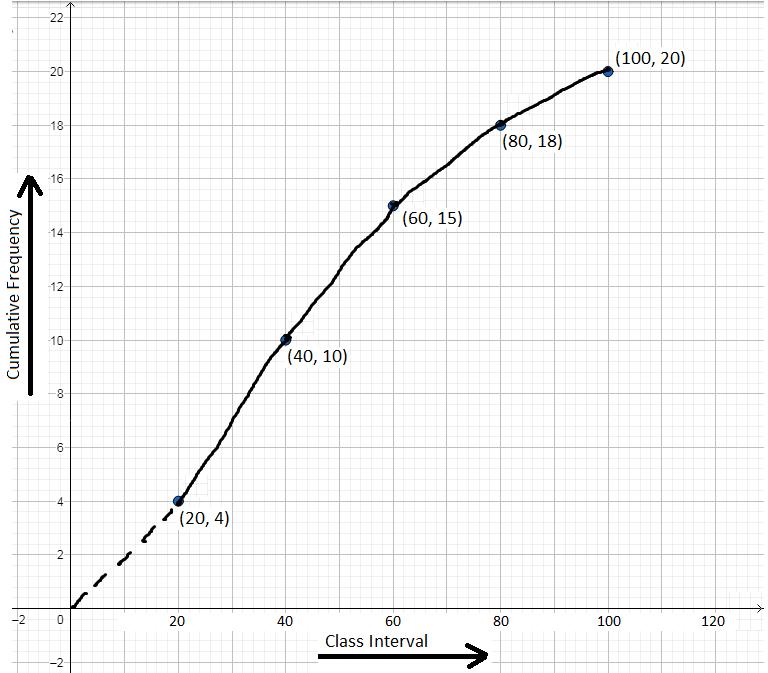 Cumulative-Frequency Curve