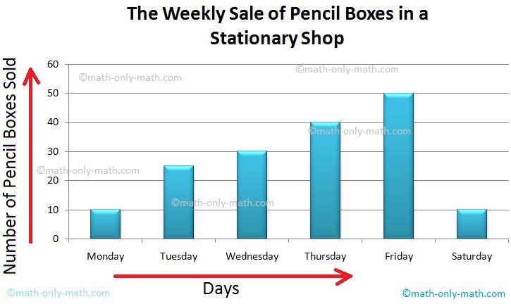Data and Bar Graph