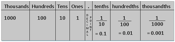 Decimal and Fractional Expansion
