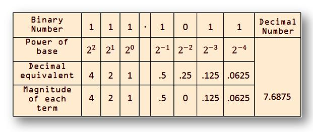 Binary Number System |Design of Digital Computers|Binary Point