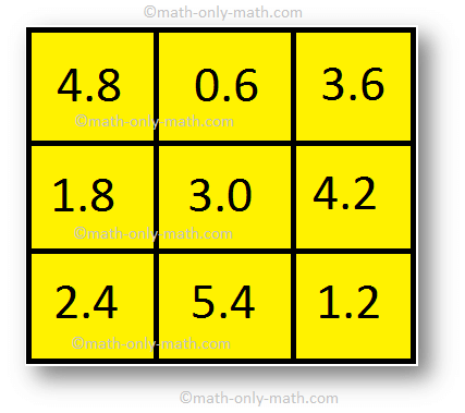 Magic Squares: Decimals