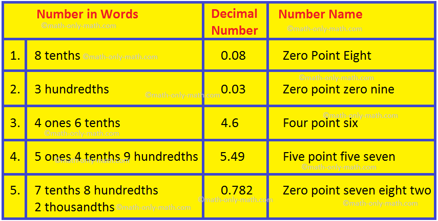 Decimal Number in Words