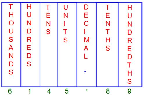 Decimal Place Value Chart |Tenths Place | Hundredths Place