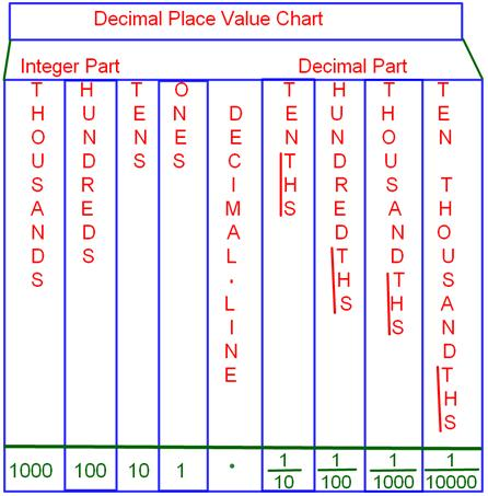 Decimal Place Value Chart Tenths Place Hundredths Place