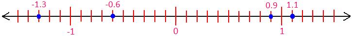 Decimals on Number Line