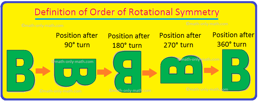 Definition of Order of Rotational Symmetry