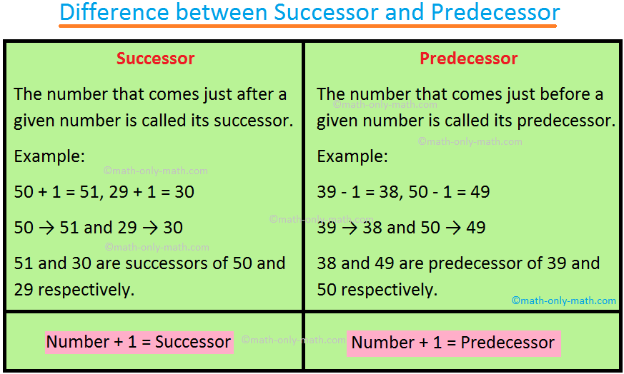 Difference between successor and predecessor