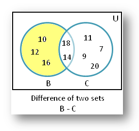 Difference of Set A and Set B