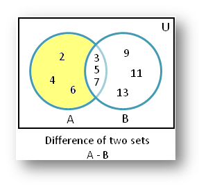 difference of sets using venn diagram   difference of sets    difference of sets
