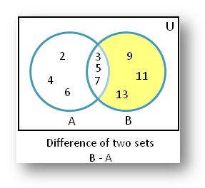 Difference of Two Sets