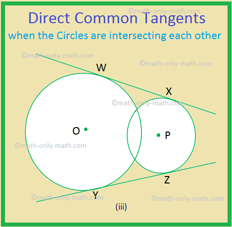 Direct Common Tangents when the Circles are Intersecting each other