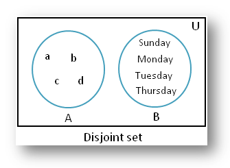 Disjoint of sets using venn diagram disjoint of sets non disjoint of sets example ccuart Image collections
