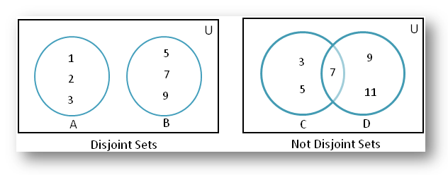 Disjoint of Sets using Venn Diagram
