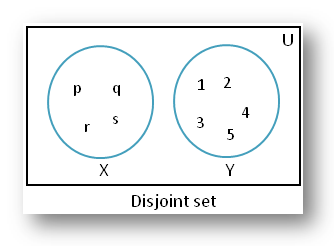 Disjoint of Sets