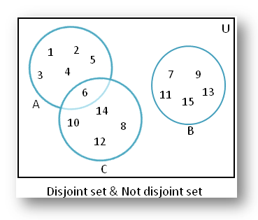 Disjoint Sets using Venn Diagram