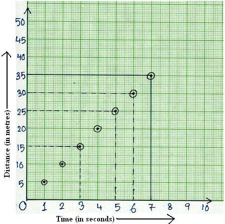 Distance vs. Time Graph
