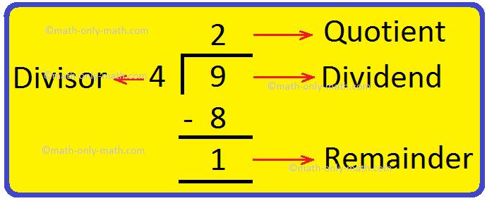 Dividend Divisor Quotient Remainder