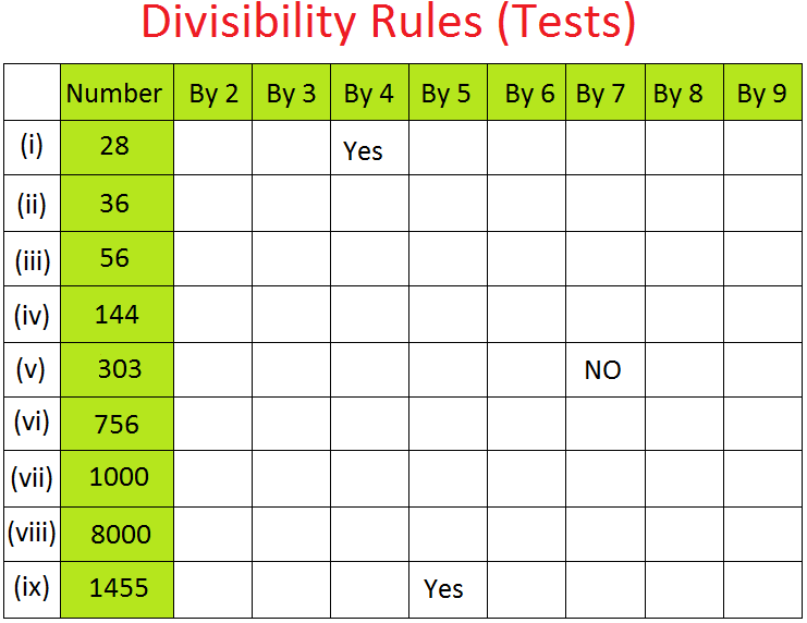 Divisibility Rules (Tests)