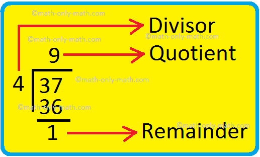 Divisor, Quotient & Remainder