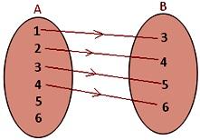 domain of a set
