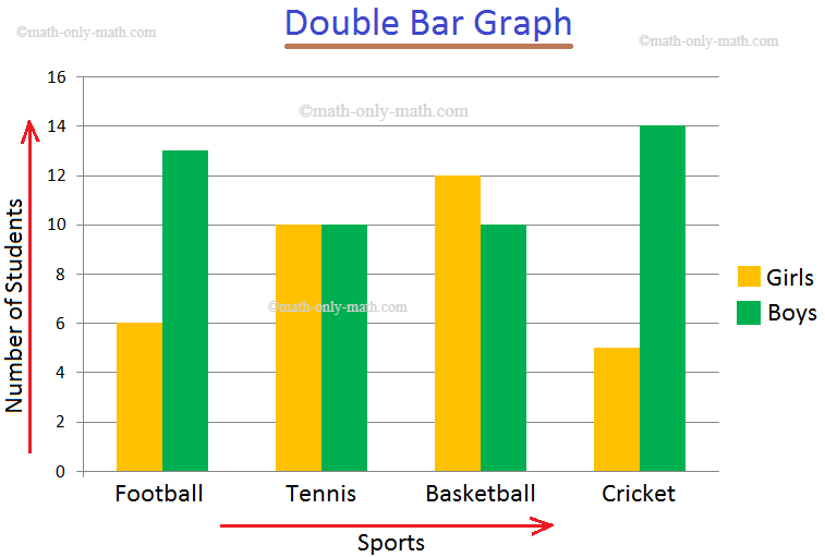 Double Bar Graph Problem