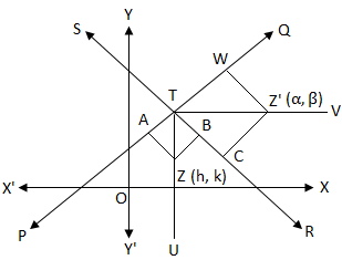 Equations of the Bisectors of the Angles between Two Straight Lines