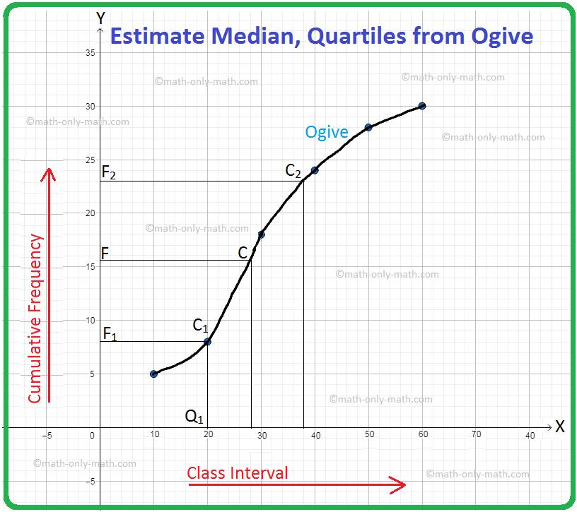 Estimate Median, Quartiles from Ogive