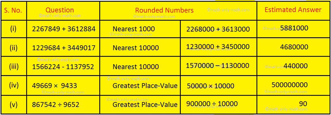 Estimate the given Numbers Answer
