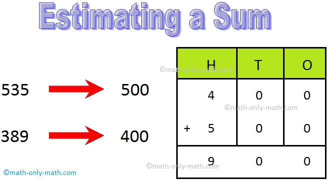 Estimate a sum