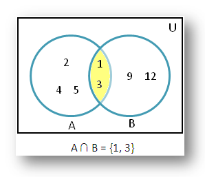 Intersection of sets using venn diagram solved examples of examples of intersection of sets ccuart Image collections
