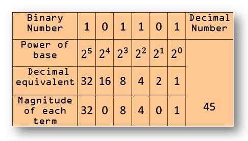 examples on binary numbers