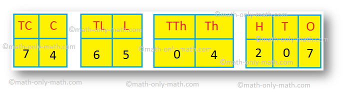 Examples on Indian Place-value Chart