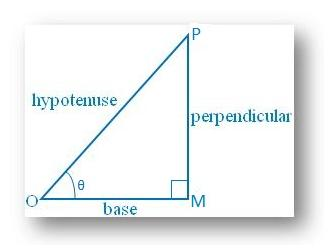 Examples on Trigonometric Ratios