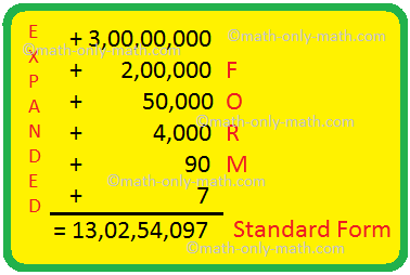 standard form meaning Standard Form of a Number  Expanded Form  Numeral in Standard Form