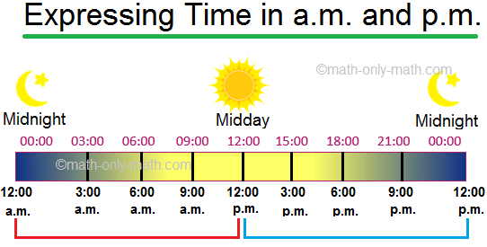 Expressing Time in a.m. and p.m.