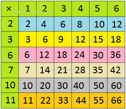 Fill in the Multiplication Grid Answer