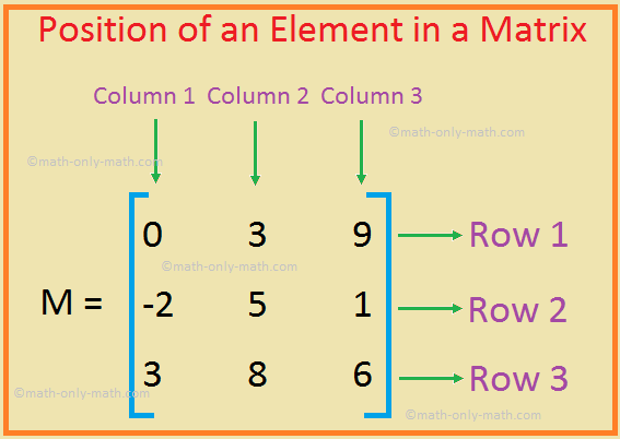 Find the Position of an Element in a Matrix