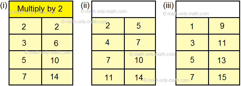 Find The Rule of a Number Pattern