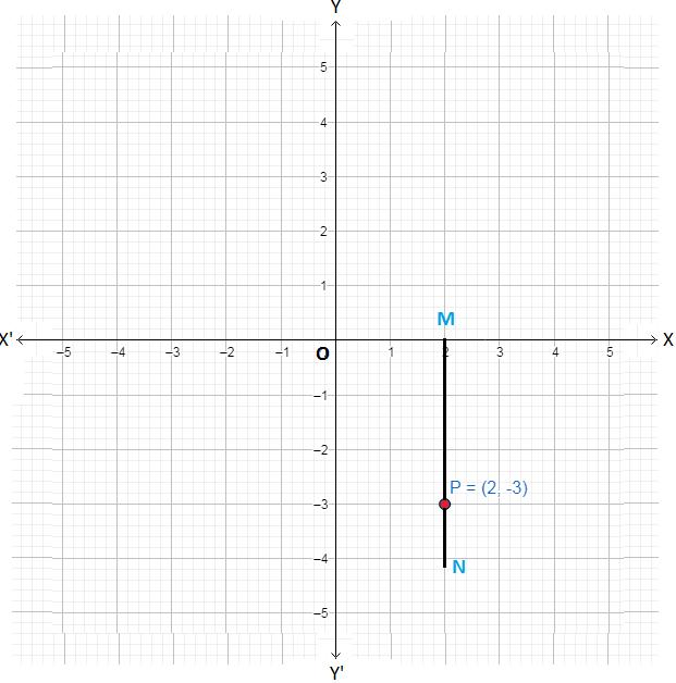 Fourth Coordinate Point