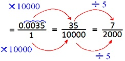 Fraction in the Simplest Form