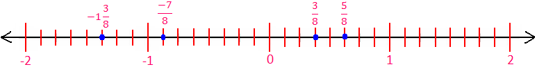 Fractions on a Single Number Line