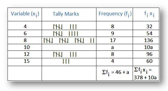 Construct construct a frequency distribution for Frequency table template