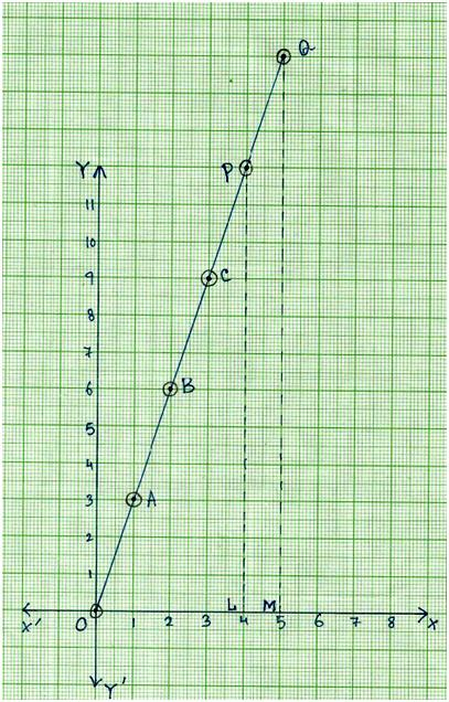 graphs of simple function