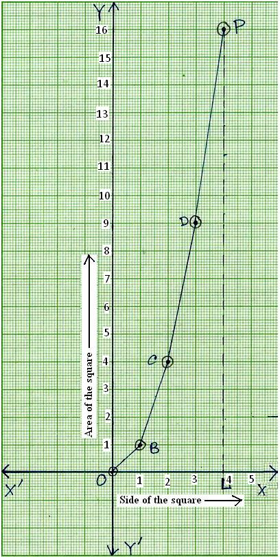Graph of Area vs. Side of a Square