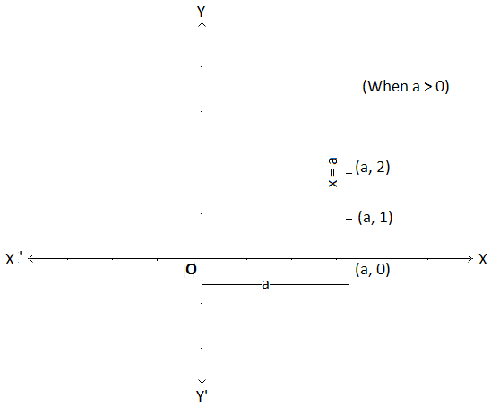 Graph of x = a