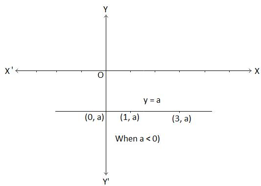 Graph of y = a Image
