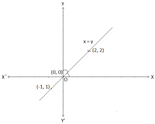 Graph of y = x