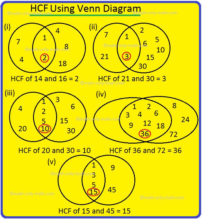 HCF Using Venn Diagram