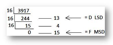 hexa-decimal number system